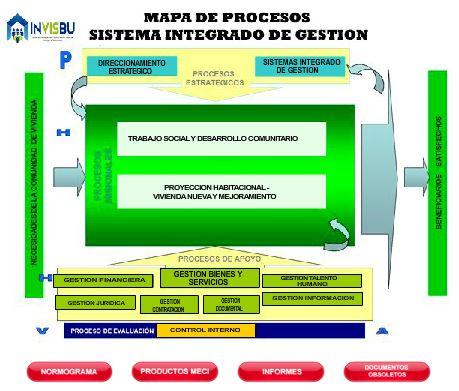Mapa de Procesos INVISBU